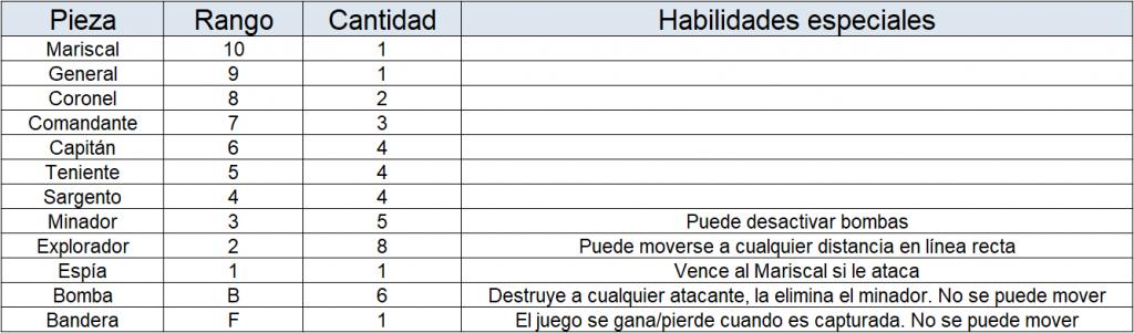 Piezas y rangos de stratego